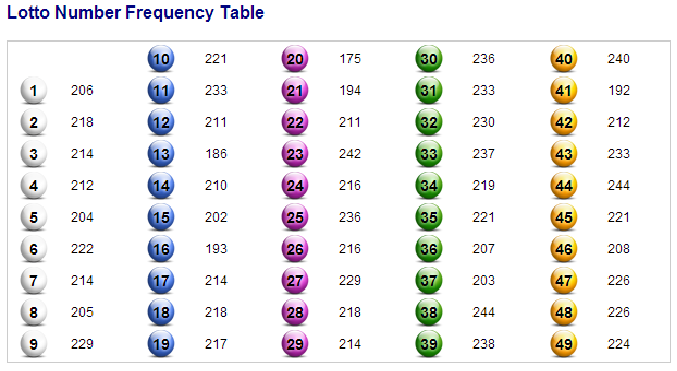 From Lottery.co.uk on 10/Jan/2013. It may be out of date by the time I publish this.It is a record of the frequency of each number coming up in the National Lottery