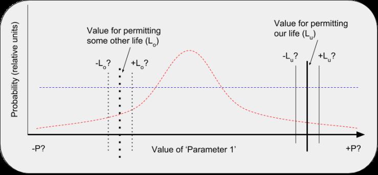 Boundaries for life under Parameter 1