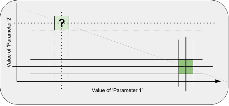 Changing more than 1 parameter at a time